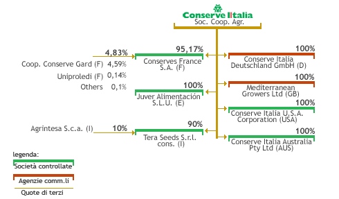 Gruppo Conserve Italia sede